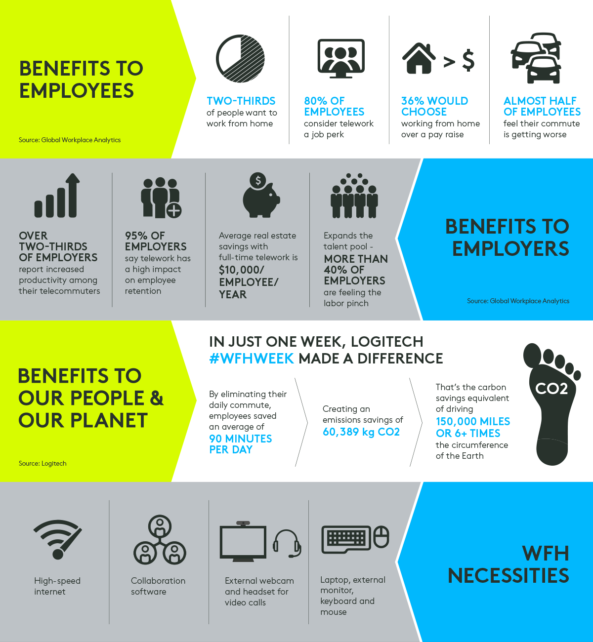 logitech work from home stats infographic