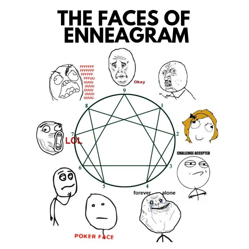 faces of enneagram meme